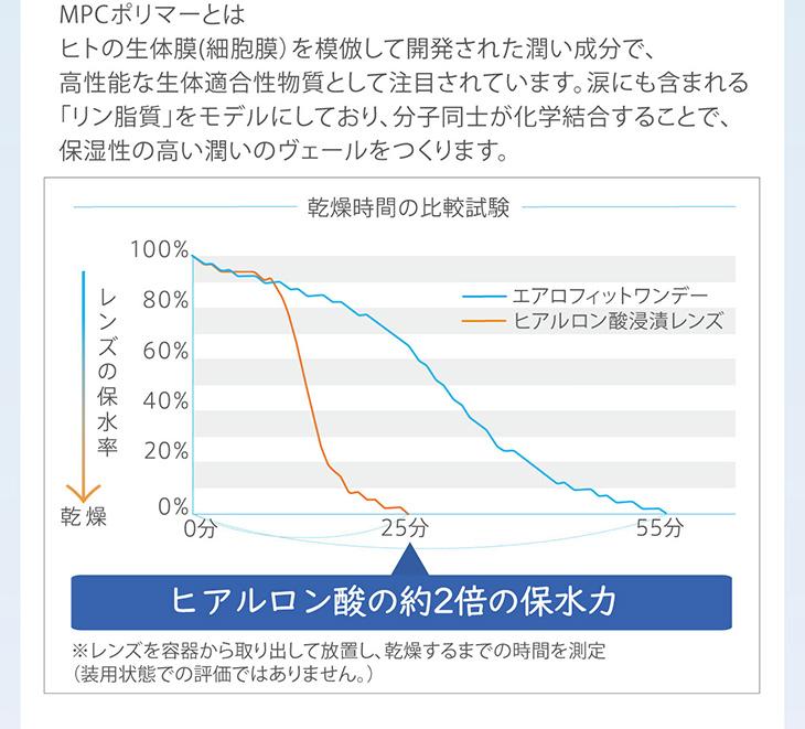 エアロフィットワンデー,イメージモデル小松菜奈,MPCポリマー説明文,ヒアルロン酸の約2倍の保水力