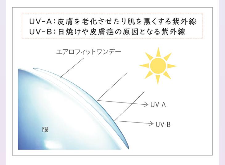 エアロフィットワンデー,イメージモデル小松菜奈,UVカット機能つき
