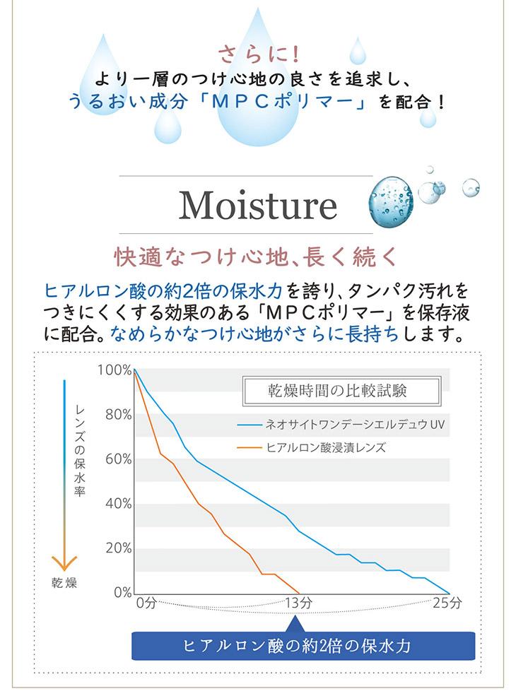 さらにより一層のつけ心地の良さを追求し、うるおい成分「MPCポリマー」を配合,ヒアルロン酸の約2倍の保水力を誇り、タンパク汚れをつきにくくする効果のある「MPCポリマー」を保存液に配合,なめらかで快適なつけ心地がさらに長持ちします