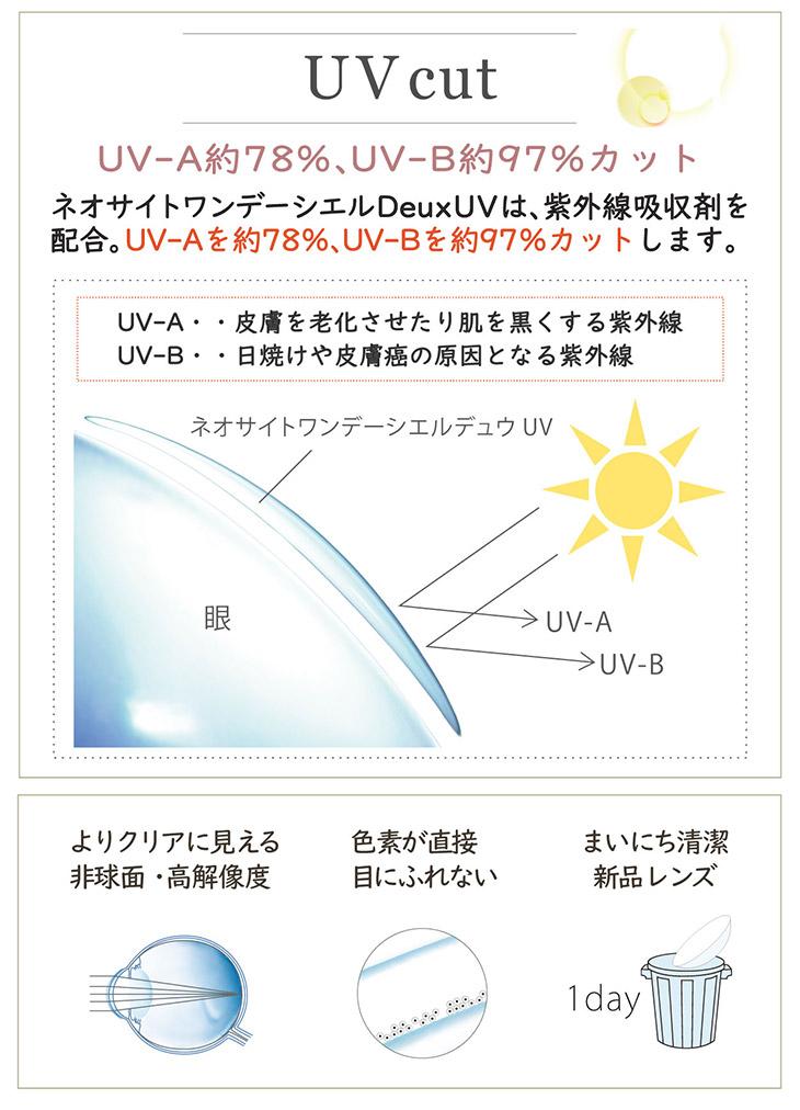 ネオサイトワンデーシエルデュウUVは、紫外線吸収剤を配合,皮膚を老化させたり肌を黒くする紫外線UV-Aを約78%、日焼けや皮膚癌の原因となる紫外線UV-Bを約97%カットします,よりクリアに見える非球面・高解像度、色素が直接目にふれない、まいにち清潔新品レンズ
