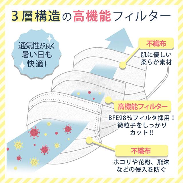 【50枚入】3層構造 不織布マスク(4)