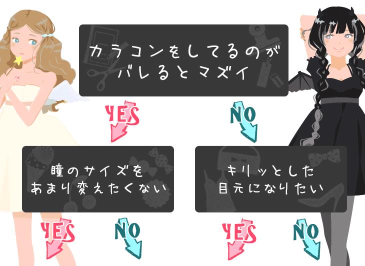 ナチュラルカラコンおすすめタイプ別診断yes/noチャート